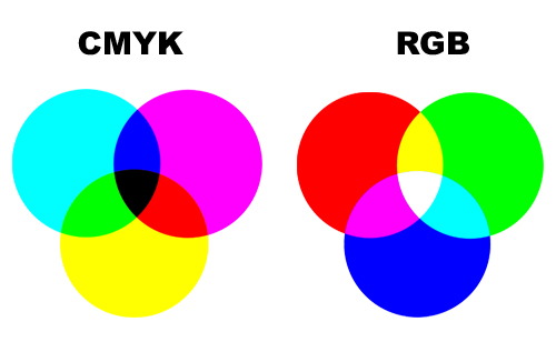 If Youre Designing Or Printing Anything In Color Then Youve Likely Heard Of The Two Most Common Formats RGB And CMYK At One Time Another